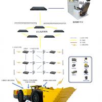铲运机智能远程遥控系统